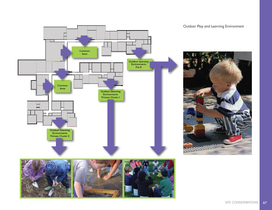 Relationship Between Indoor And Outdoor Learning Spaces