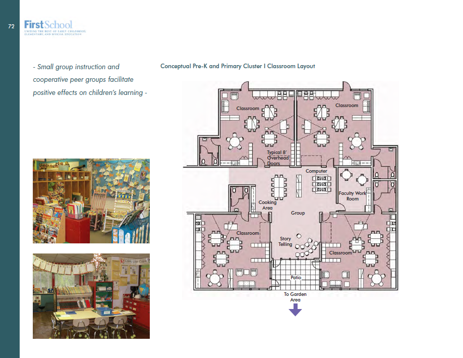 Primary Classroom Design Guide ~ Relationship between indoor and outdoor learning spaces
