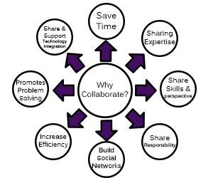 Online Collaboration and Communication Tools: Web 2.0