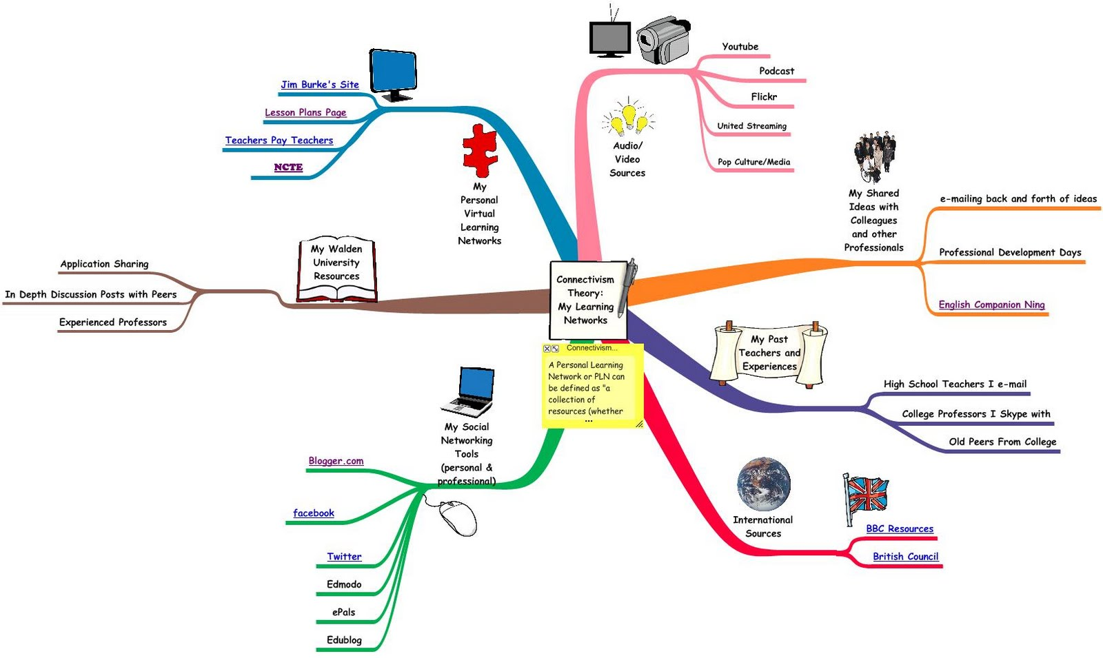 Designing Developing Curriculum With Technology